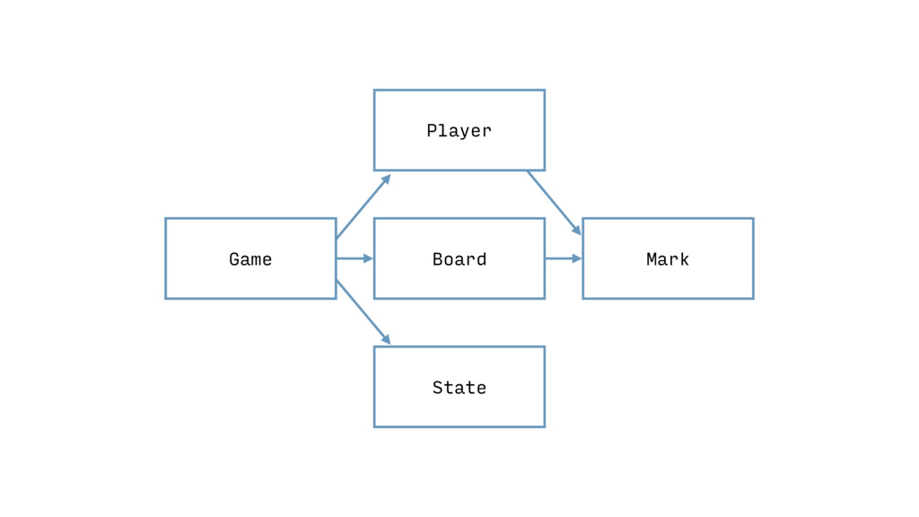 Game Board Mark State Player