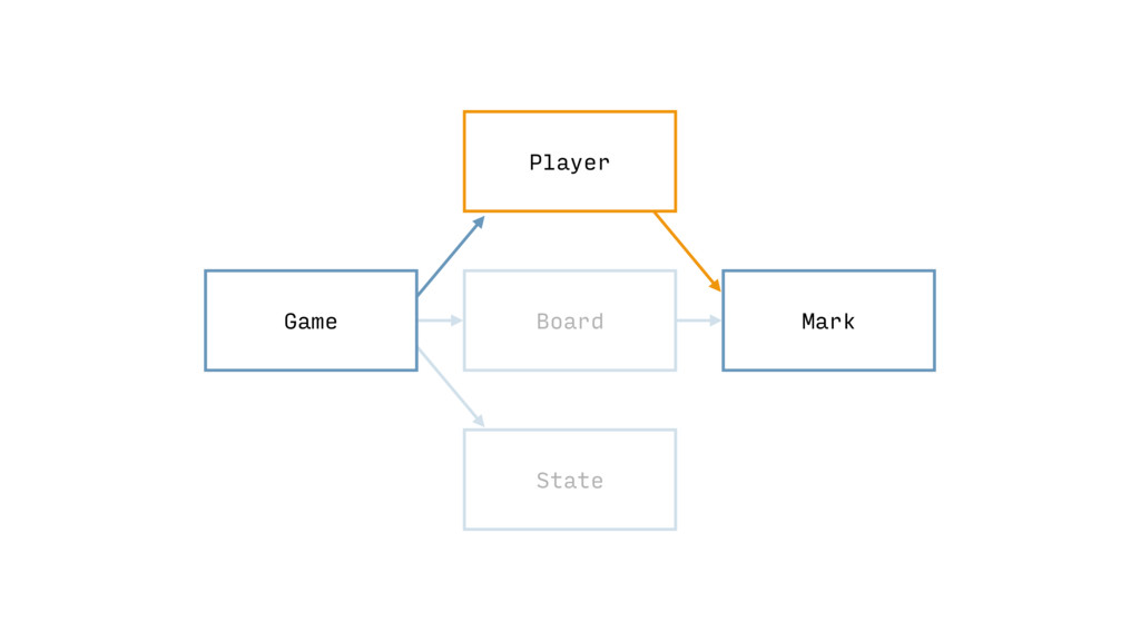 State Board Game Mark Player