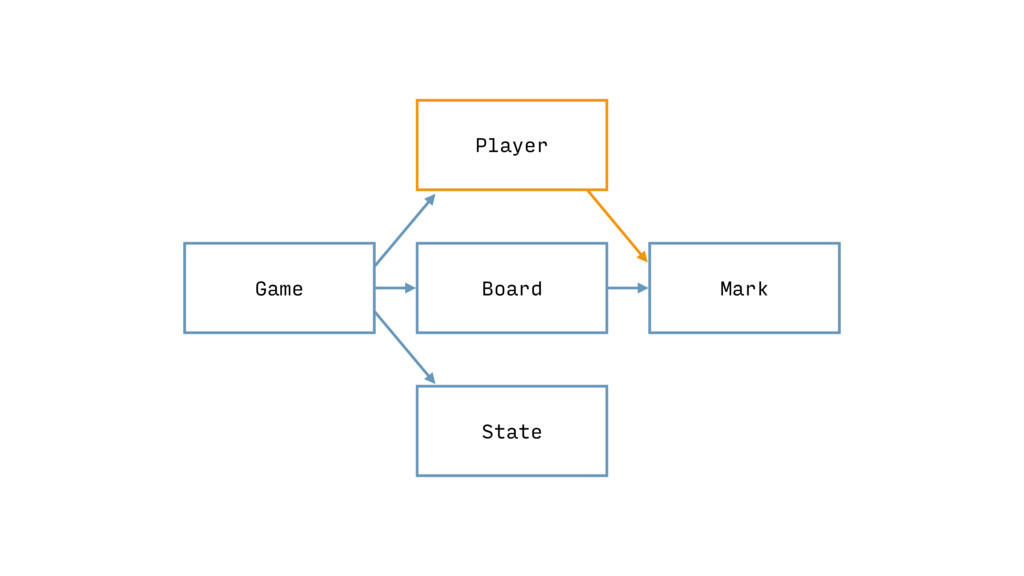 Game Mark State Board *.java *.kt Player