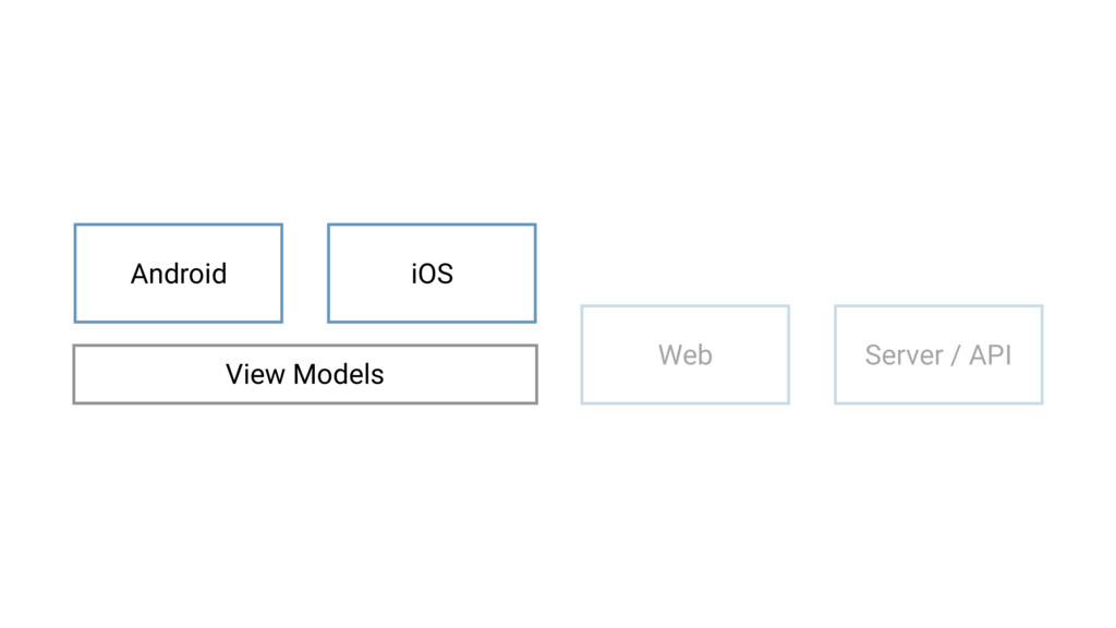 iOS Web Server / API Android View Models
