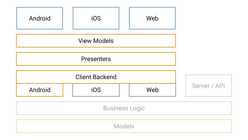 Android iOS Web iOS Web Server / API Android Vi...