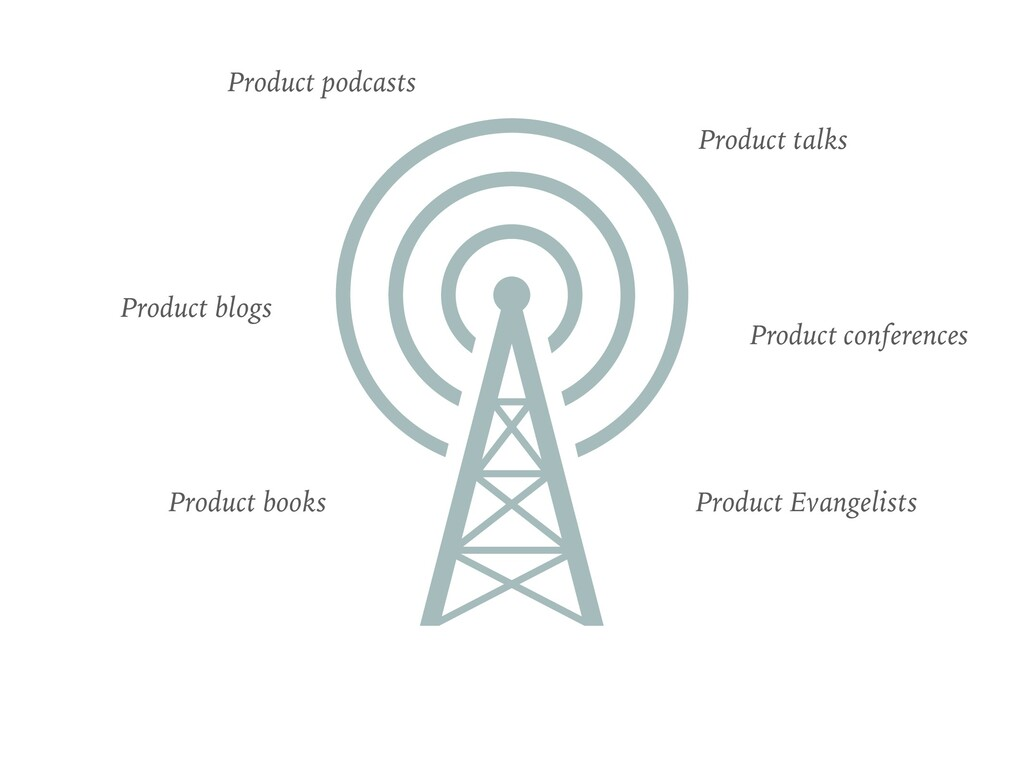 Product podcasts Product books Product blogs Pr...