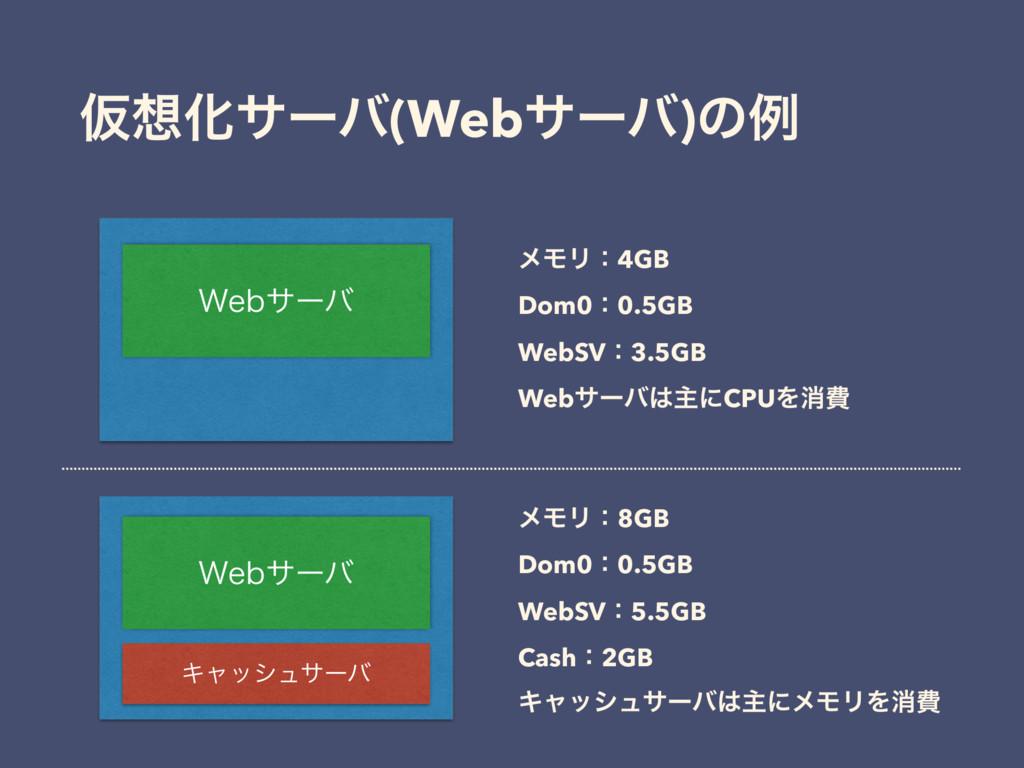 ԾԽαʔό(Webαʔό)ͷྫ 8FCαʔό ϝϞϦɿ4GB Dom0ɿ0.5GB WebS...