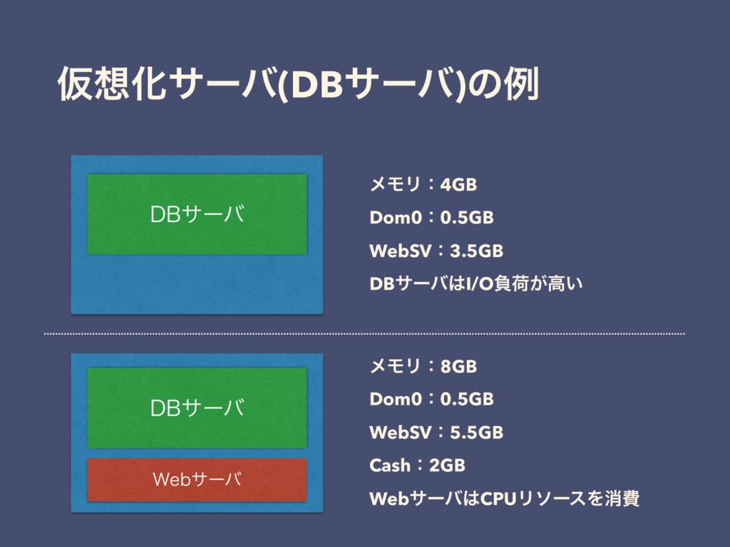 ԾԽαʔό(DBαʔό)ͷྫ %#αʔό ϝϞϦɿ4GB Dom0ɿ0.5GB WebSVɿ...