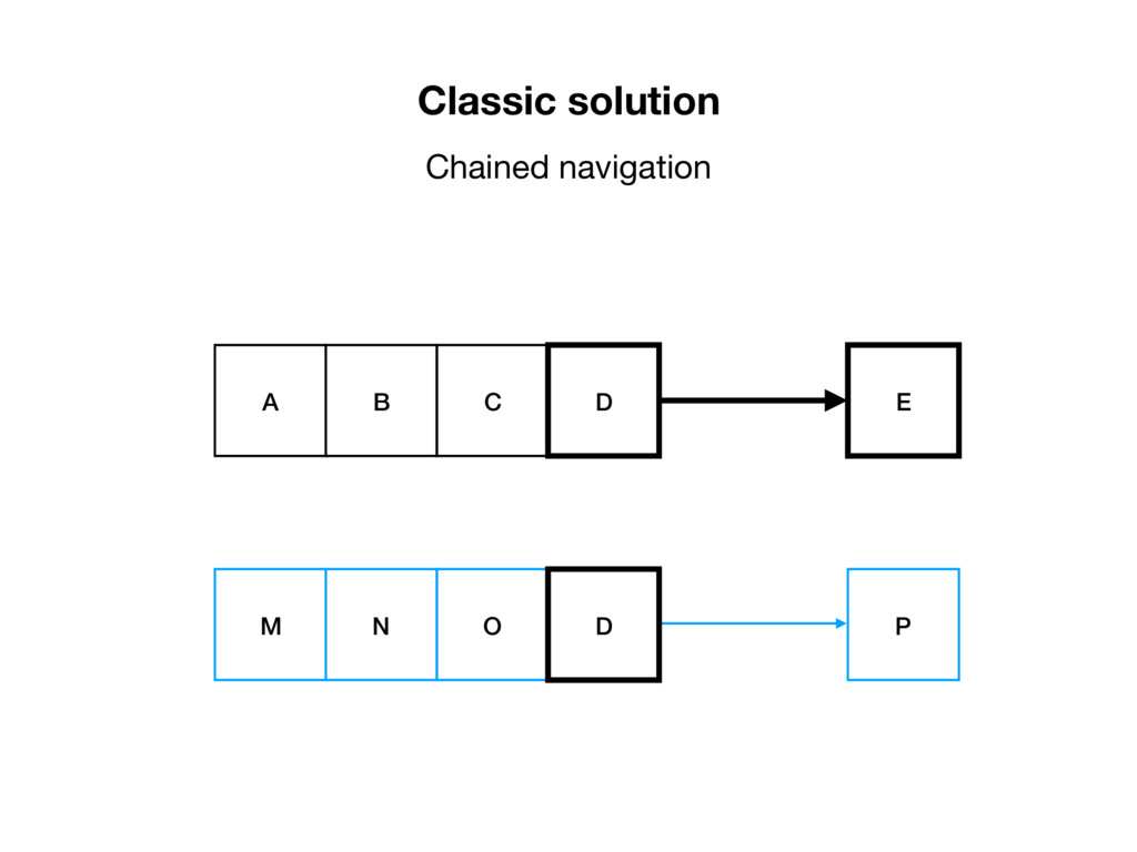 Classic solution Chained navigation E A B C D P...