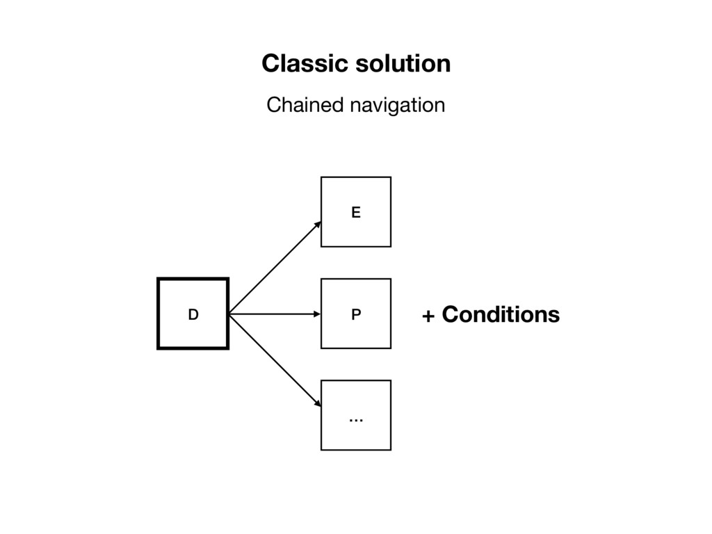 Classic solution Chained navigation D E P … + C...