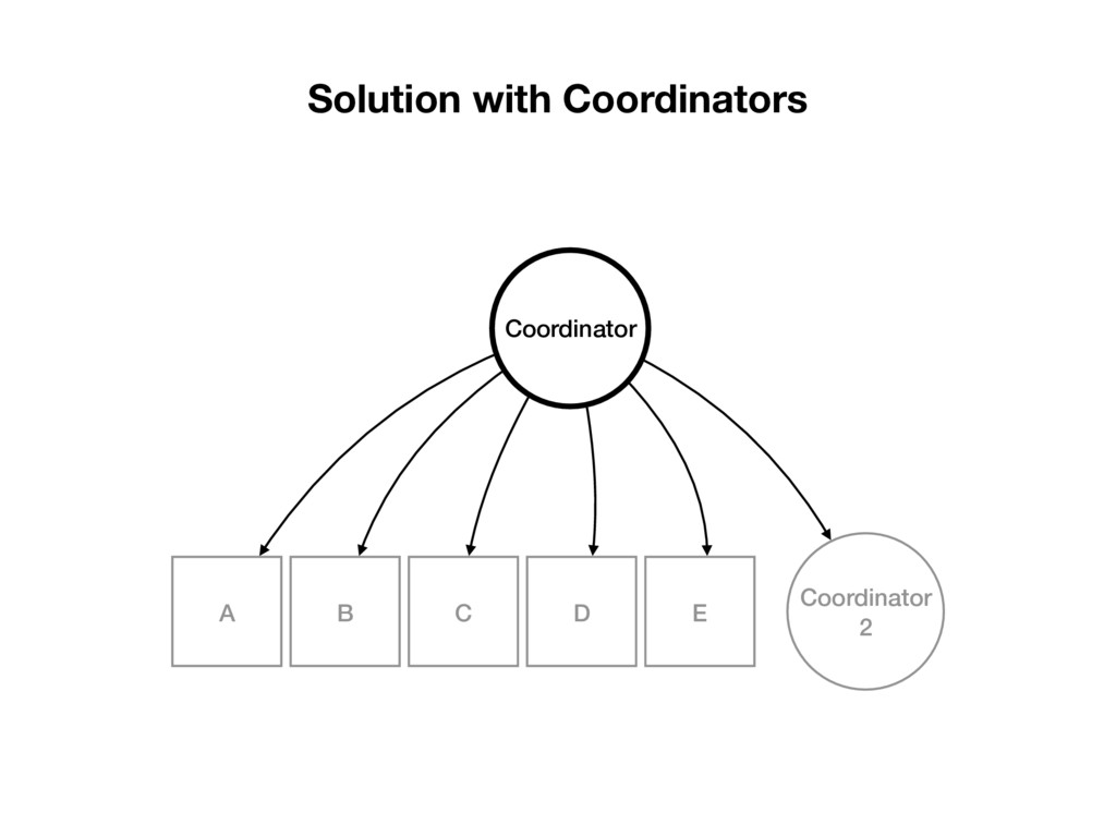 Solution with Coordinators E D A B C Coordinato...