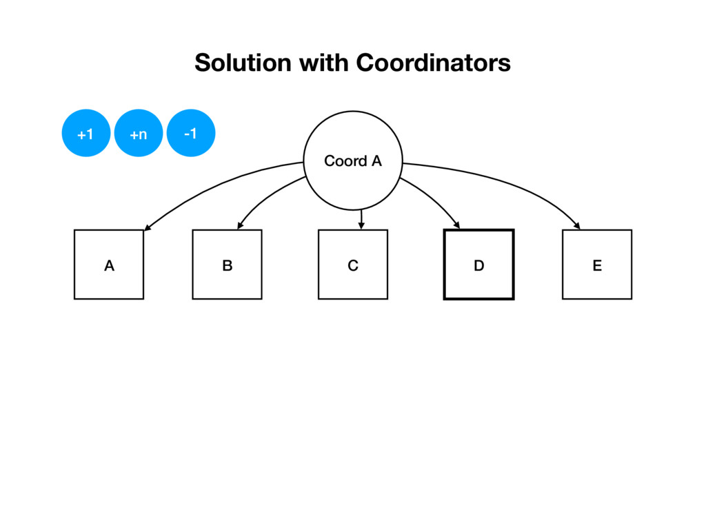 Solution with Coordinators E D A B C Coord A +1...