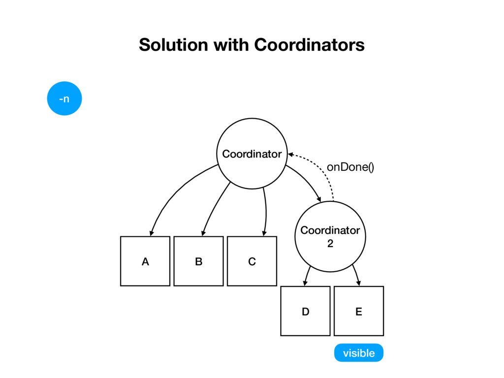 Solution with Coordinators D E Coordinator 2 A ...