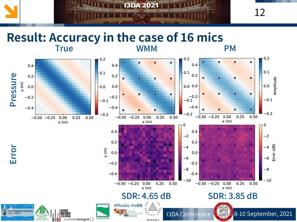 8-10 September, 2021 I3DA Conference 12 Result:...