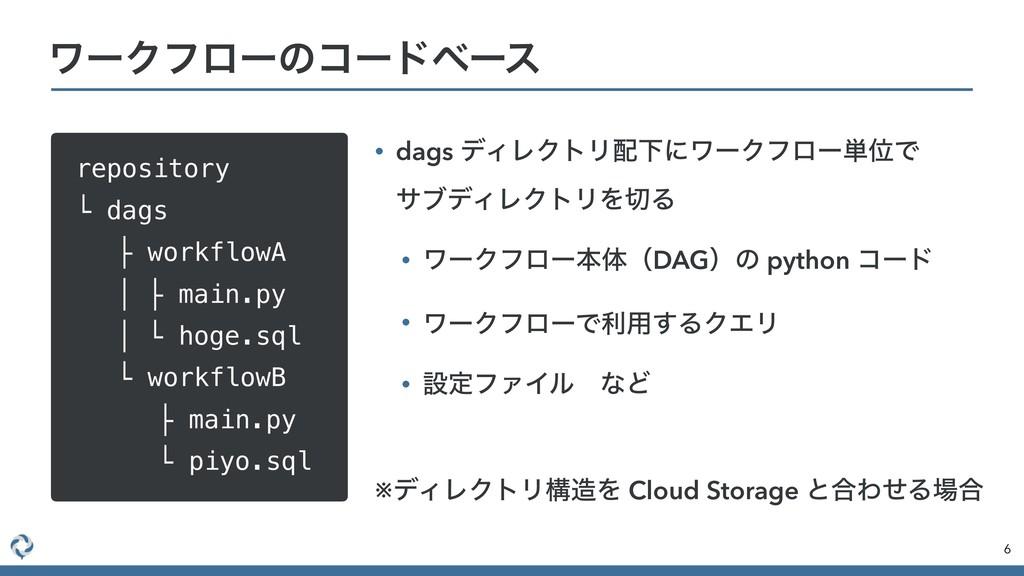 ϫʔΫϑϩʔͷίʔυϕʔε repository └ dags ɹ ├ workflowA ɹ...