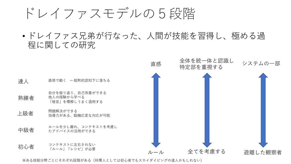 ドレイファスモデルの5段階 • ドレイファス兄弟が⾏なった、⼈間が技能を習得し、極める過 程に...
