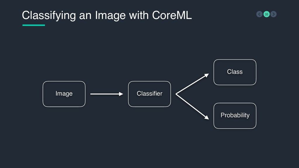 Classifying an Image with CoreML 33 Classifier ...