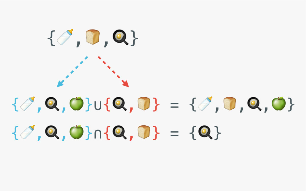 {,,}∪{,} = {,,,} {,,}∩{,} = {} {,,}
