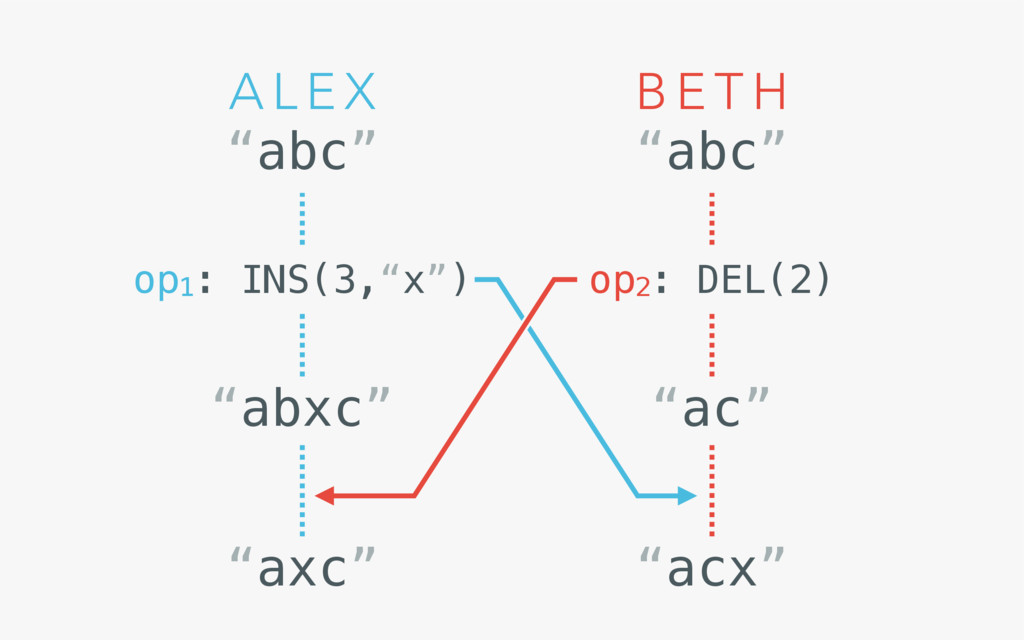 "B E T H A L E X ""abc"" ""abc"" op1: INS(3,""x"") op2..."