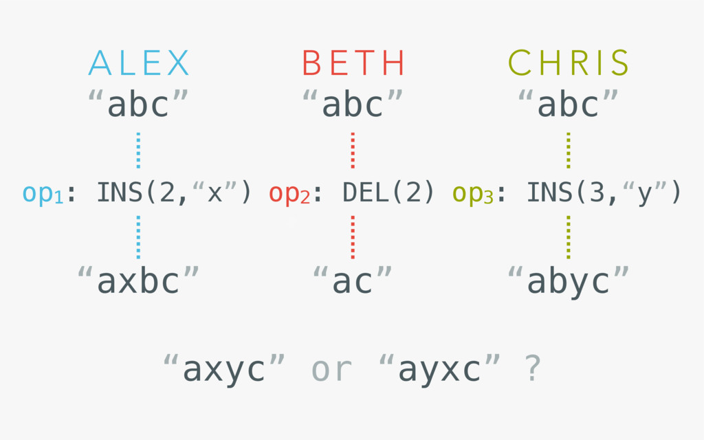 "B E T H A L E X ""abc"" ""abc"" op1: INS(2,""x"") op2..."