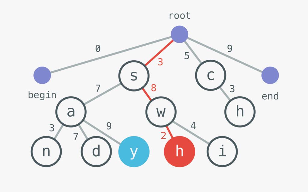 n a d s w h c h root begin end 0 9 3 5 7 8 3 7 ...