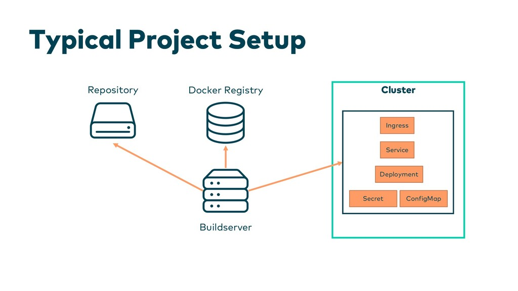 Typical Project Setup Cluster Repository Builds...