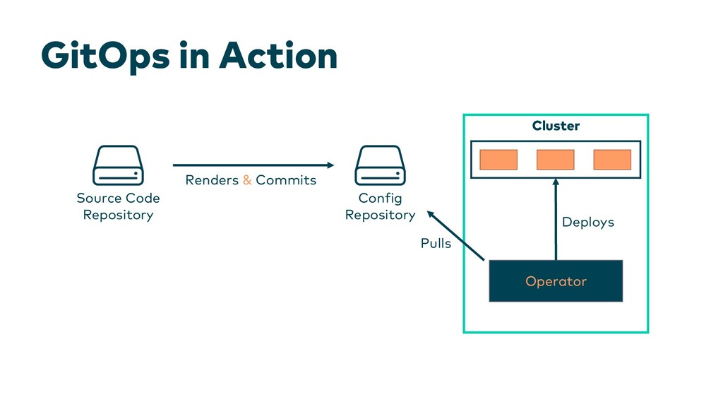 GitOps in Action Cluster Source Code Repository...