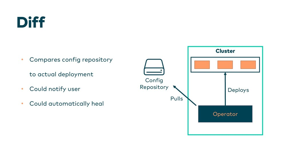 Diff • Compares config repository to actual dep...