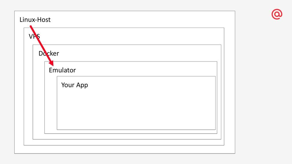 Linux-Host VPS Docker Emulator Your App