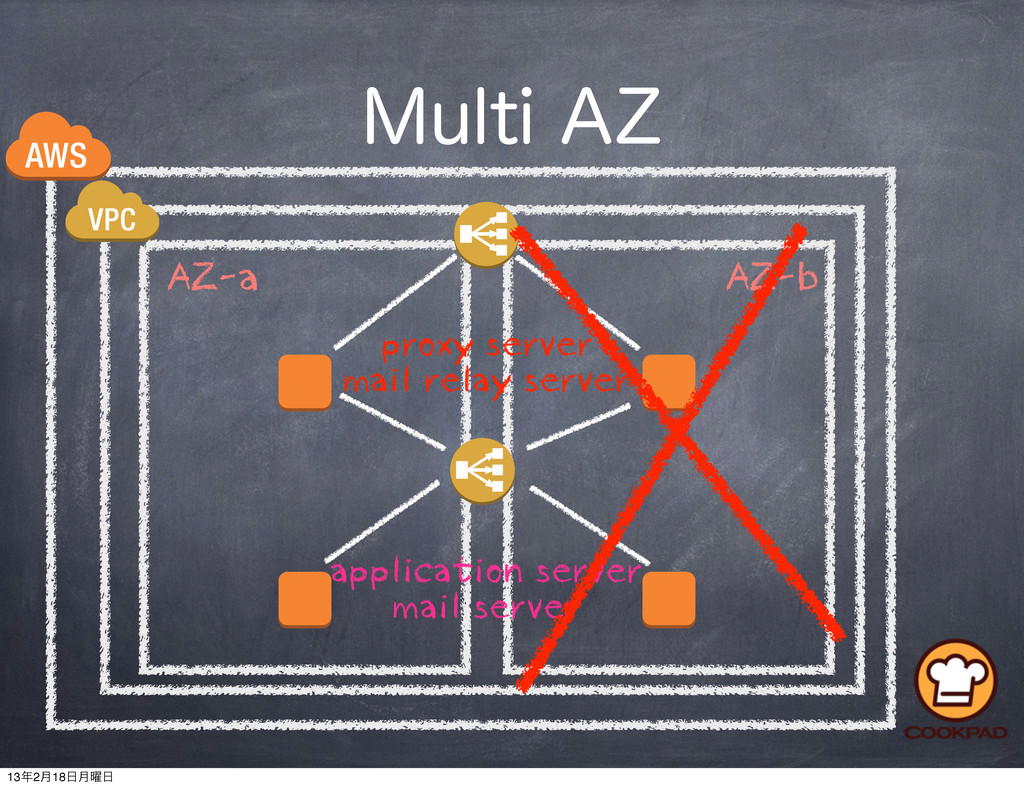 """.VMUJ""""; AZ-a AZ-b application server mail serv..."""