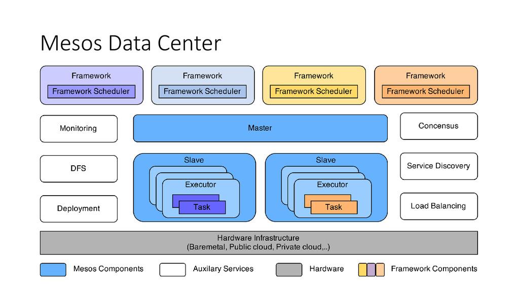 Mesos Data Center