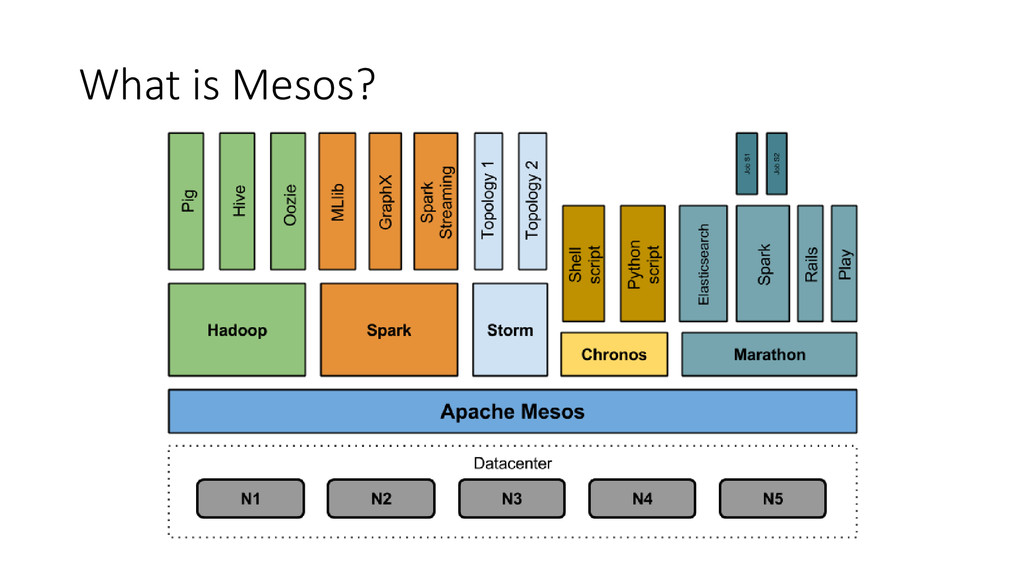 What is Mesos?