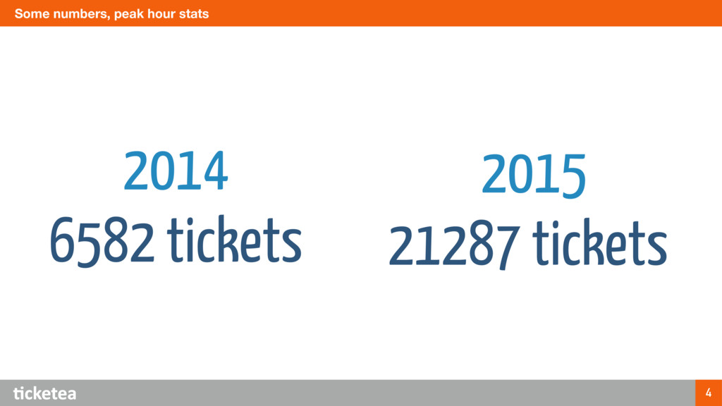 Some numbers, peak hour stats 4 2014 6582 ticke...