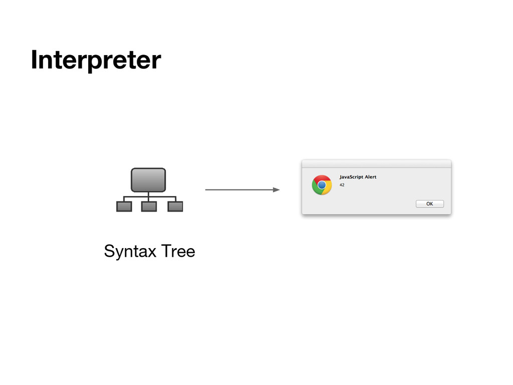 Interpreter Syntax Tree