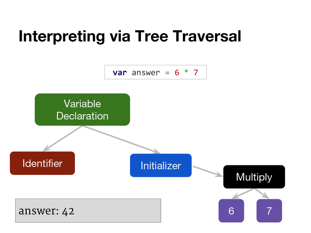 Interpreting via Tree Traversal var answer = 6 ...