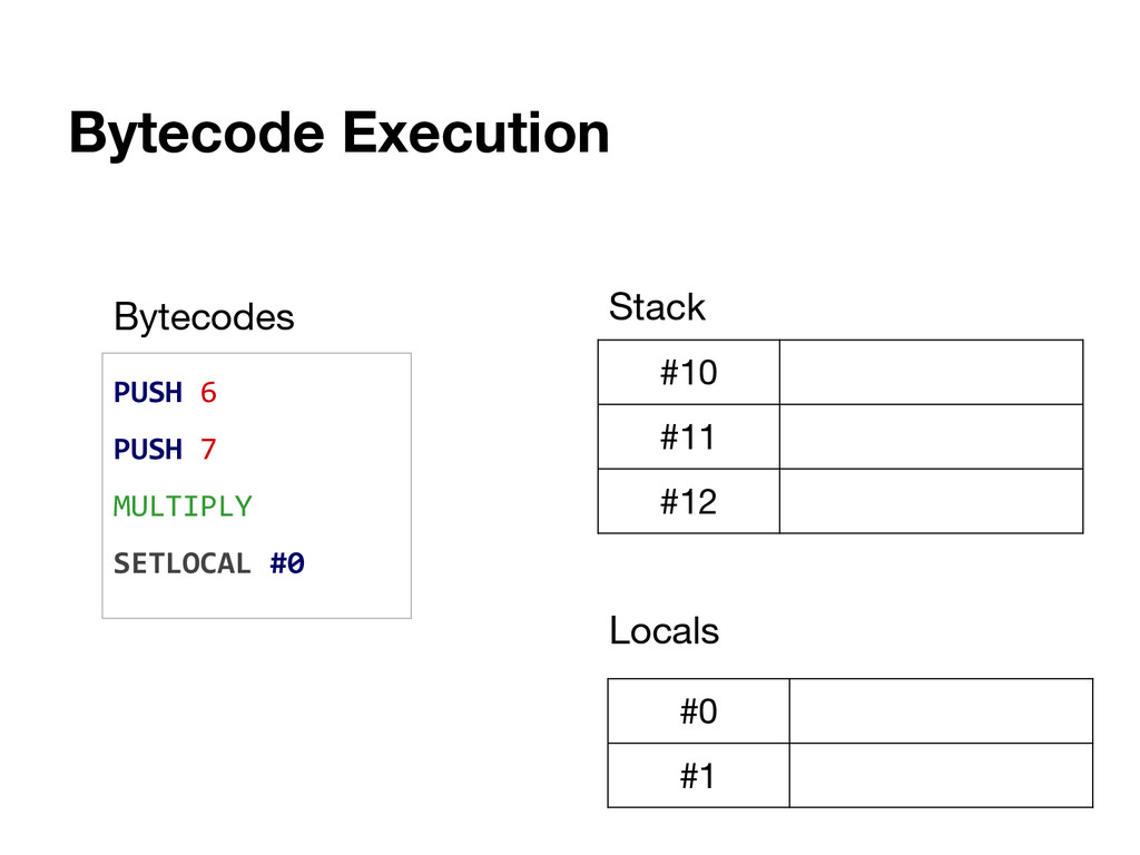 Bytecode Execution PUSH 6 PUSH 7 MULTIPLY SETLO...