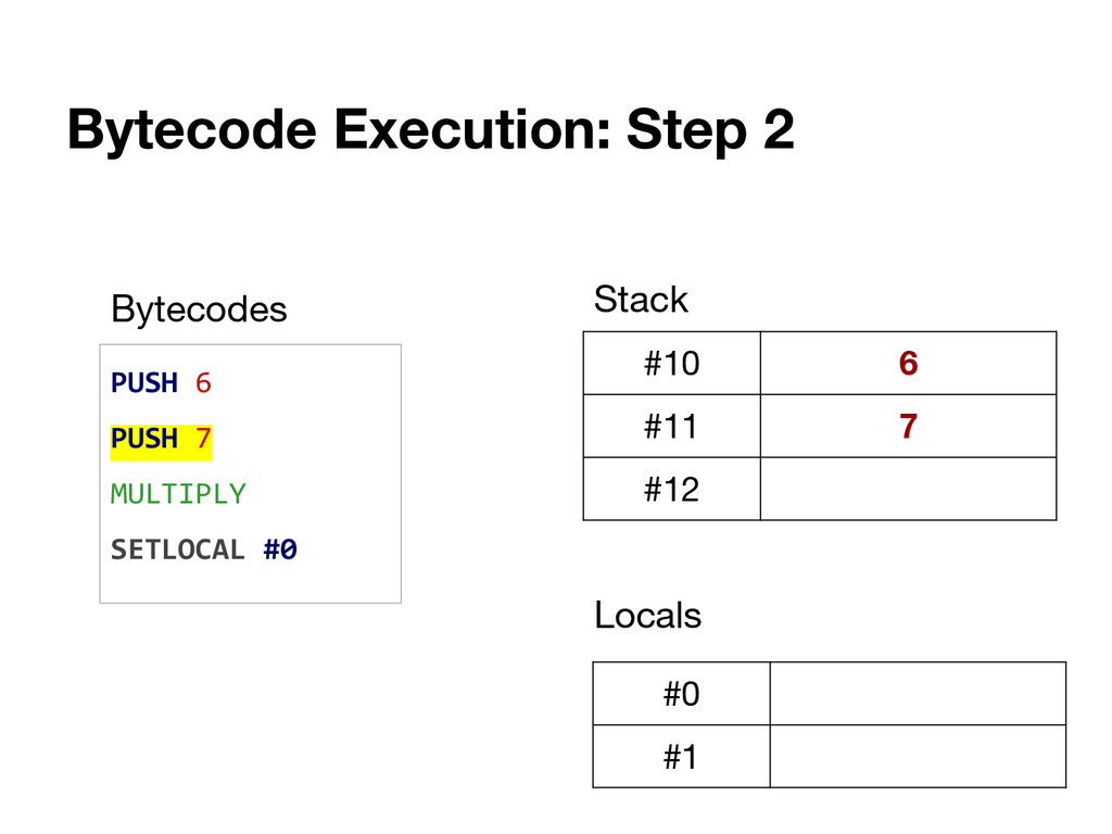 Bytecode Execution: Step 2 PUSH 6 PUSH 7 MULTIP...