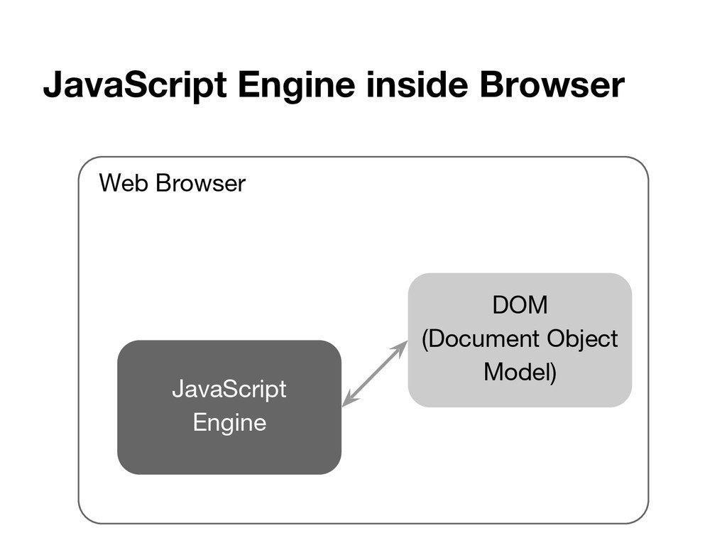 JavaScript Engine inside Browser JavaScript Eng...