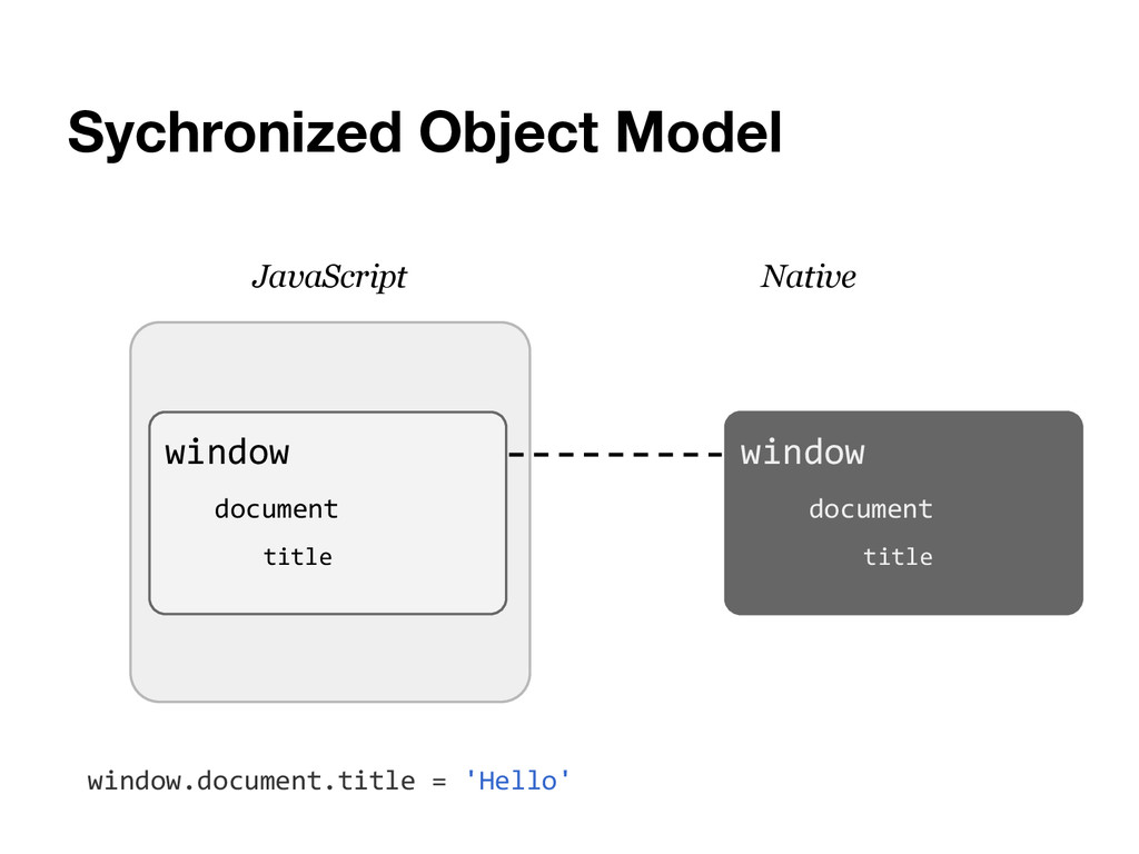 Sychronized Object Model JavaScript Native wind...