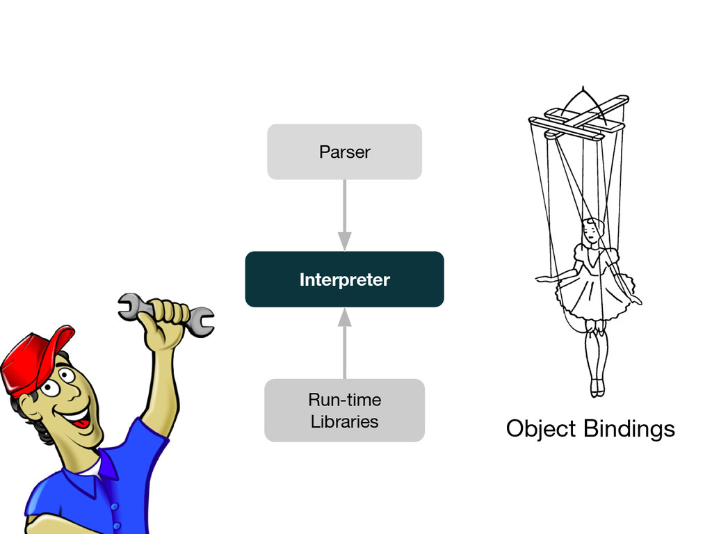 Object Bindings Parser Interpreter Run-time Lib...