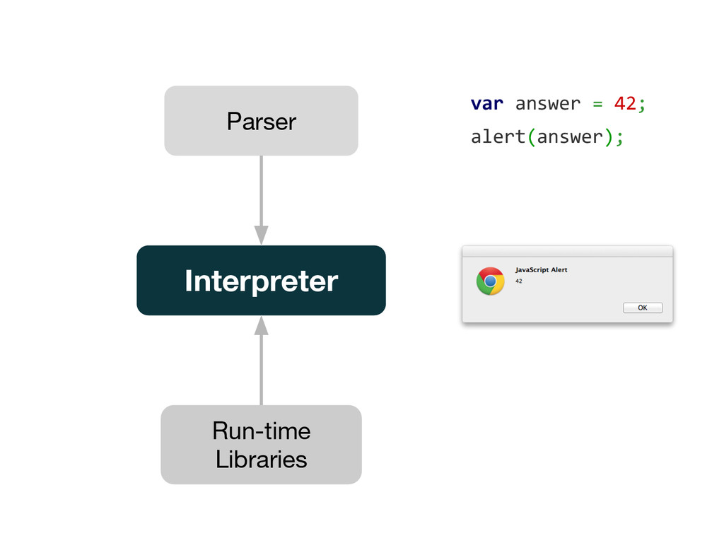 Parser Interpreter Run-time Libraries var answe...