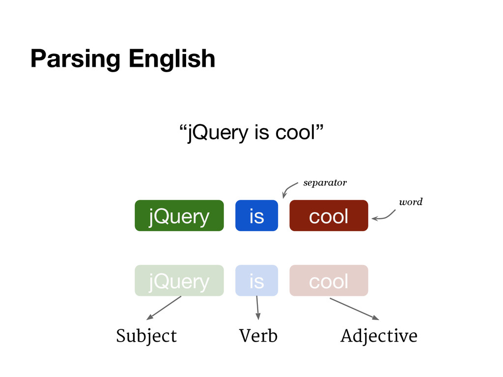 "Parsing English ""jQuery is cool"" jQuery is cool..."