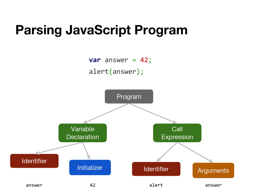 Parsing JavaScript Program var answer = 42; ale...