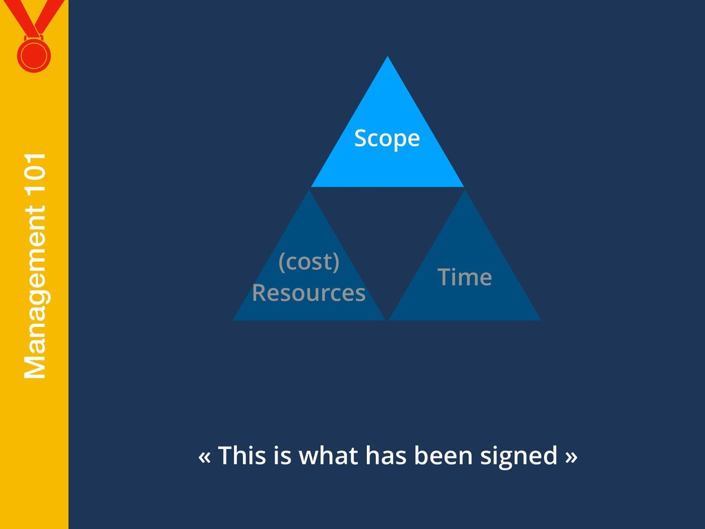 Scope (cost) Resources Time « This is what has ...