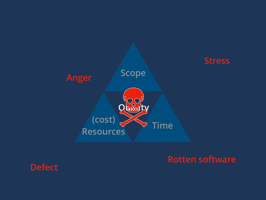 Scope (cost) Resources Time Quality Stress Defe...