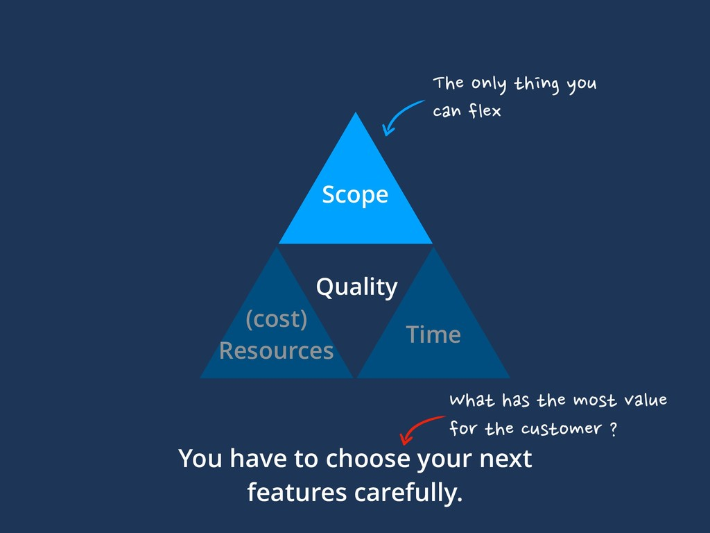 Scope (cost) Resources Time Quality You have to...