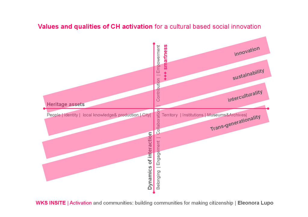WKS INSITE | Activation and communities: buildi...
