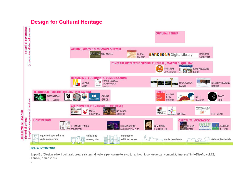 """Design for Cultural Heritage Lupo E., """"Design e..."""