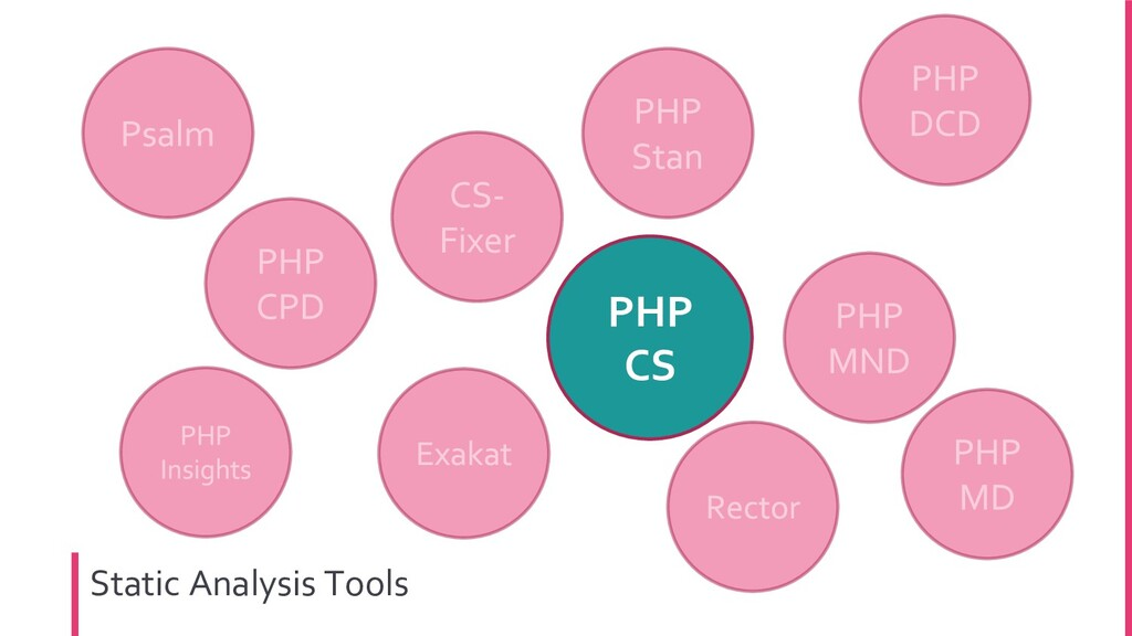 PHP CS Static Analysis Tools