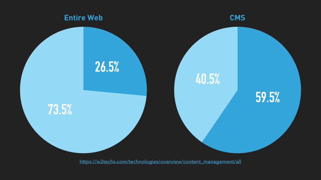 73.5% 26.5% Entire Web 40.5% 59.5% CMS https://...