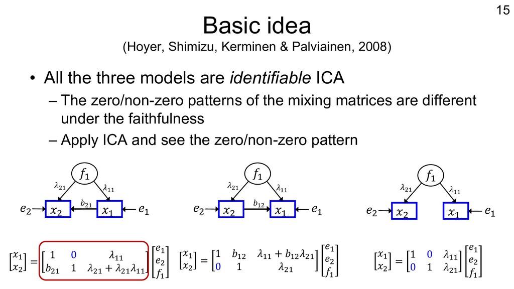 Basic idea (Hoyer, Shimizu, Kerminen & Palviain...