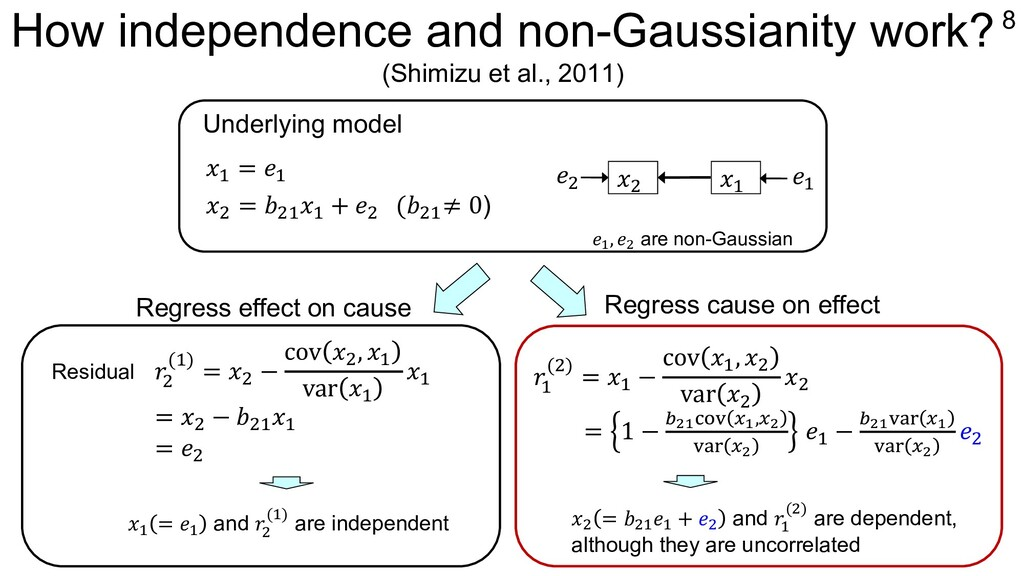How independence and non-Gaussianity work? (Shi...