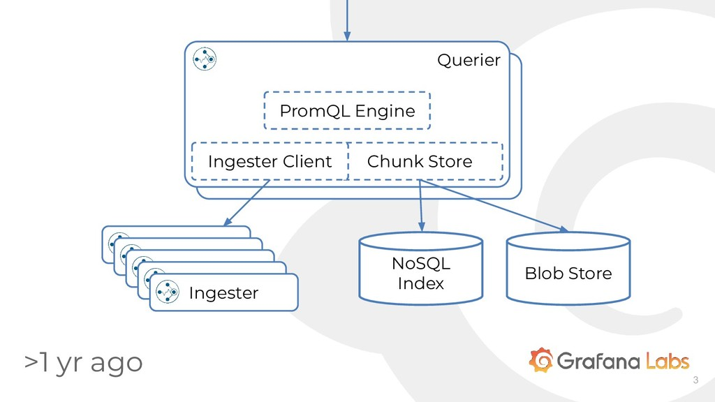 3 Querier PromQL Engine Chunk Store Ingester Cl...