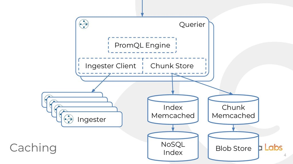 4 Querier PromQL Engine Chunk Store Ingester Cl...